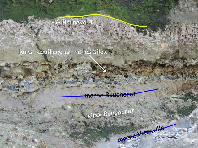 Couches sous le HG Bruneval 1 et le niveau aquifère du Vallon de Bruneval