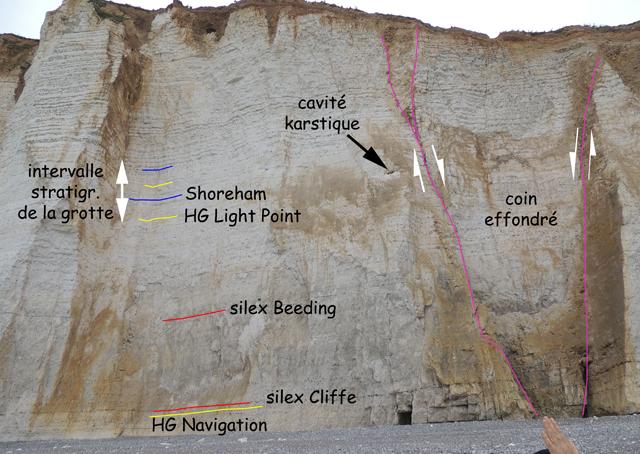 Intervalle stratigraphique correspondant à la grotte - Plage des Petites Dalles Est