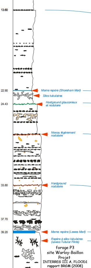Extrait du log stratigraphique du forage P3, Bassin de l'Hallue, rapport BRGM (2008)