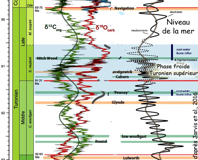 Phase de refroidissement du Turonien supérieur selon Jarvis et al. (2016)
