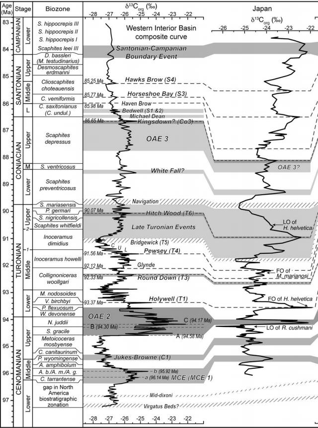 Courbe composite du delta 13C dans le bassin du Western Interior, d'après Joo & Sageman, 2014