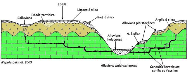 Formations superficielles de la craie, modifié d'après Laignel, 2003
