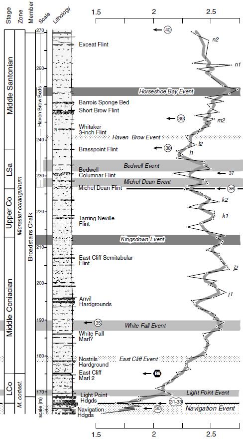 Colonne stratigraphique de Whitecliff selon Jarvis et al., 2008