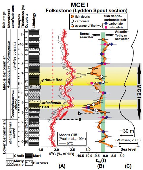 Variation isotopique du Néodyme au cours de MCE1