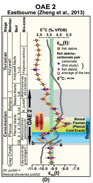 Variation isotopique du Néodyme au cours de OAE 2 (Zheng et al., 2016)