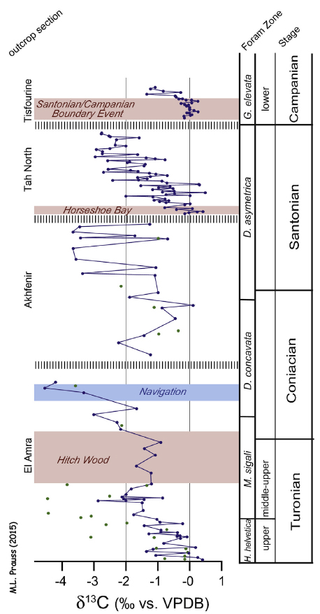 Evénements isotopiques, d'après M.L. Prauss, adapté de Aquit et al. (2013)