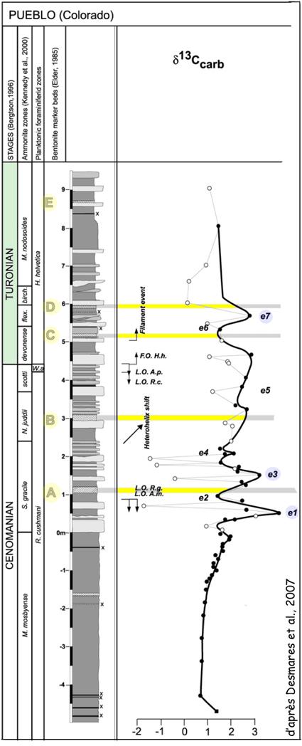 Coupe de Pueblo (Western Interior Basin, USA) d'après Desmares et al. (2007)