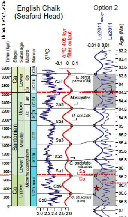 Accordement de la courbe filtrée sur 405 ka du d13C (Seaford) avec la solution La 2011.