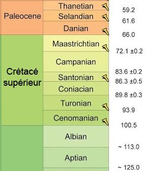 Le Crétacé, d'après la charte stratigraphique internationale de janvier 2013