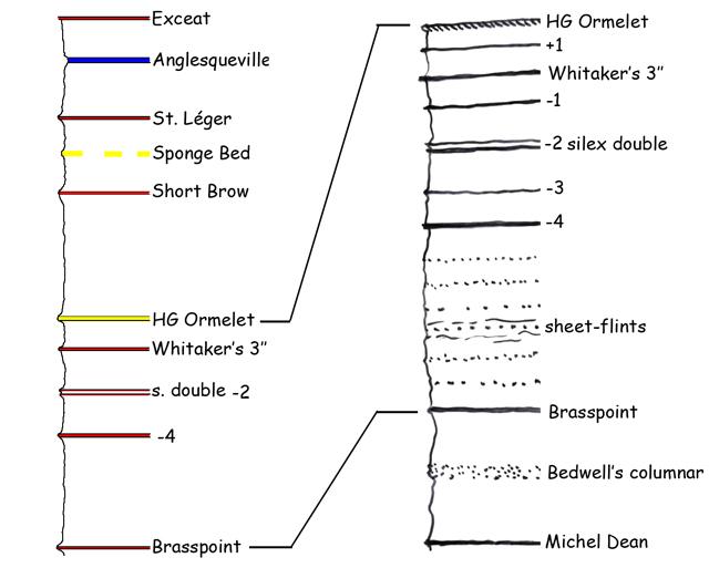 Stratigraphie de la région de Veules