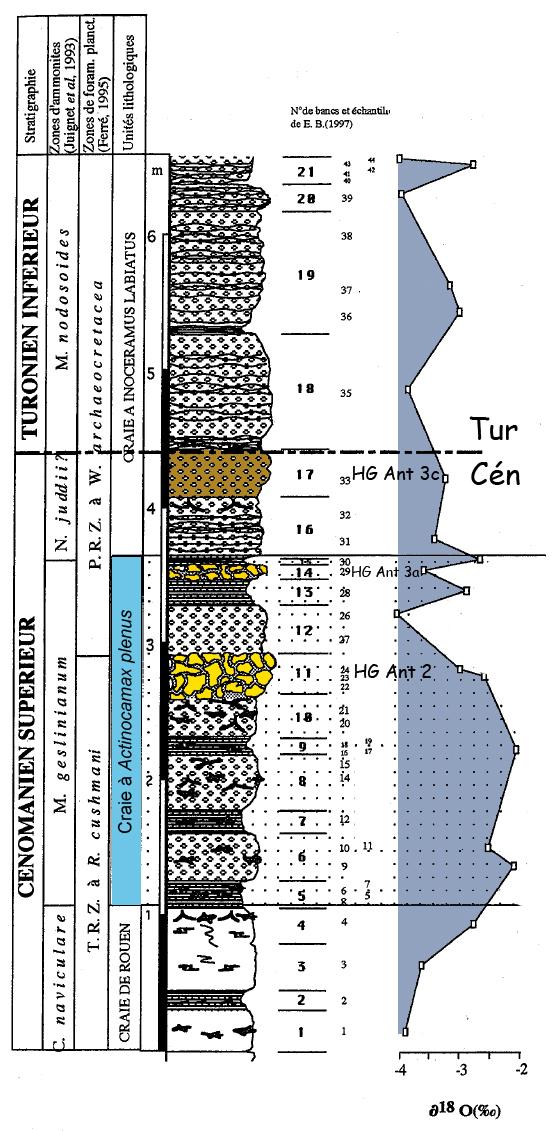 Variations de l'oxygène 18