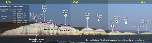 Panorama commenté des Seven Sisters emprunté du site web discoveringfossils