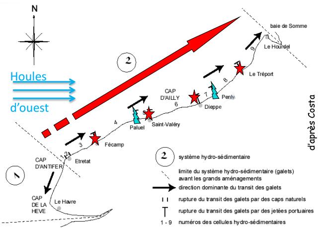 Systèmes hydrosédimentaires le long de la Côte d'Albâtre, d'après Costa