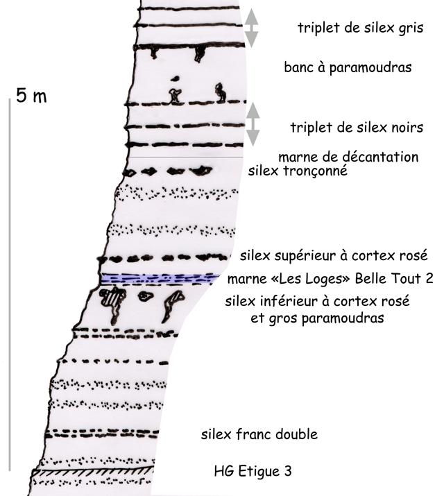 Colonne stratigraphique de la base de la falaise de Grainval