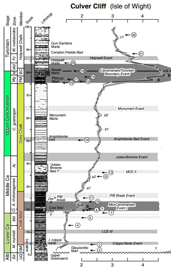 Colonne stratigraphique du Cénomanien de Culver Down, d'après Jarvis et al. (2006)