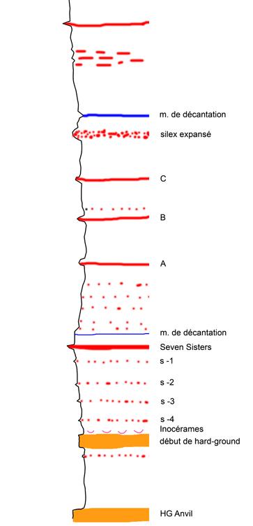 log stratigraphique