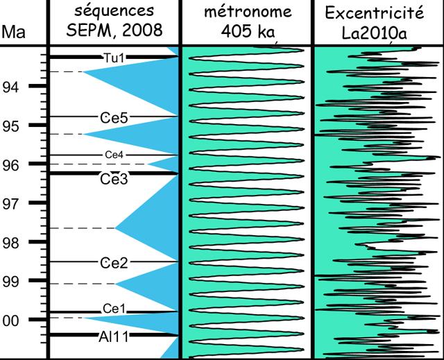 Séquences cénomaniennes et métronome à 405 ka - graphique réalisé avec le logiciel TS Creator