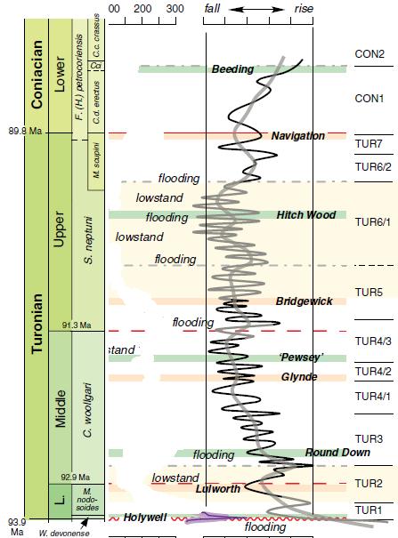 Variations bathymétriques selon Olde et al. (2015)