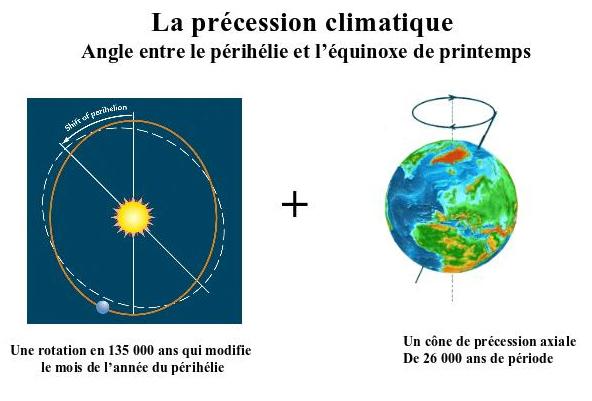 précession climatique