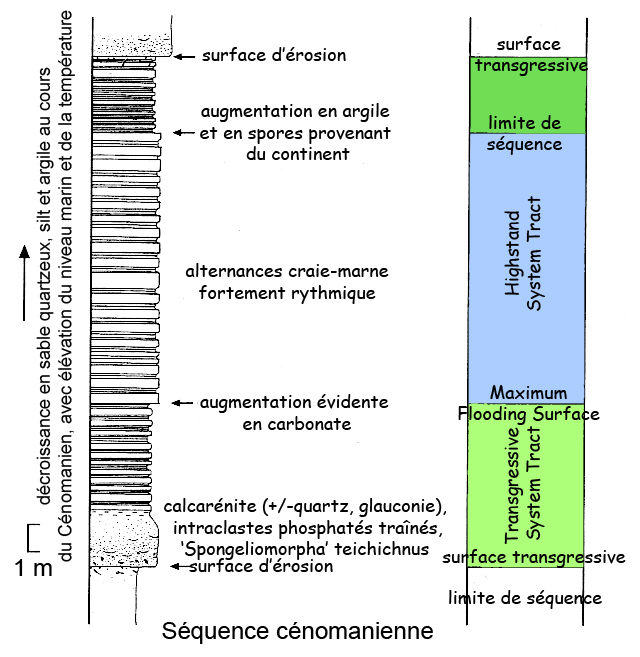 sequence cenomanienne