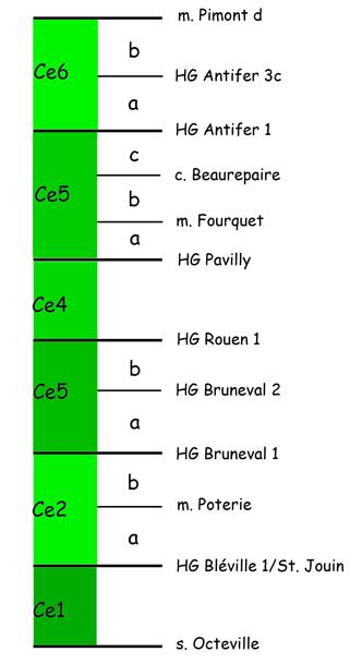 Canevas descriptif du Cénomanien au N du Havre